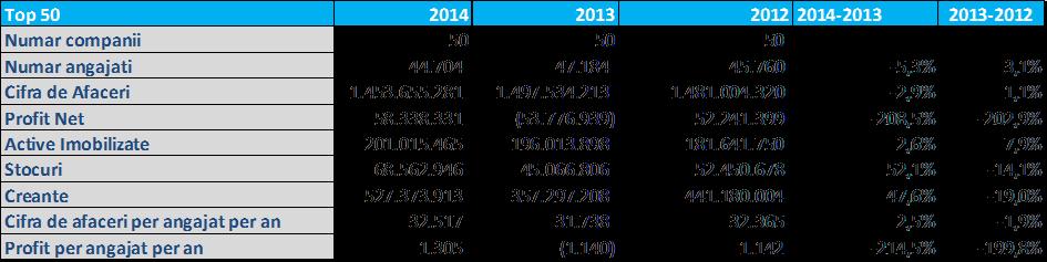Top 50 firme de Securitate 2014